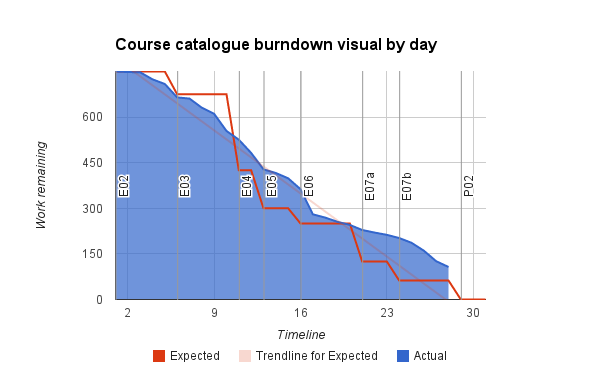 The burndown chart I have created shows a blue line for the actual progress of the team against a red line showing my estimates of our progress at the beginning of the project.