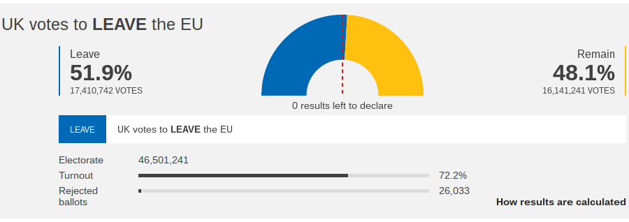 The BBC national results show a small semi-circular with a mark down the middle to show the 50% mark and the blue bar for Leave just edging over that line to show victory for Leave.