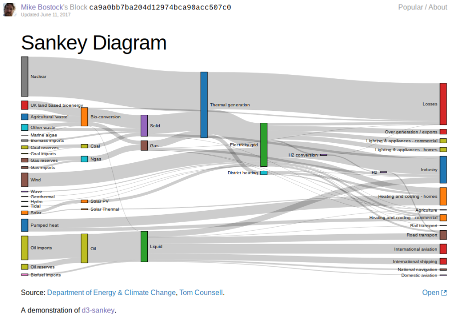 Mike Bostock's example features a number of flows showing how effective the Sankey diagram can be for mapping transfers between many parts.
