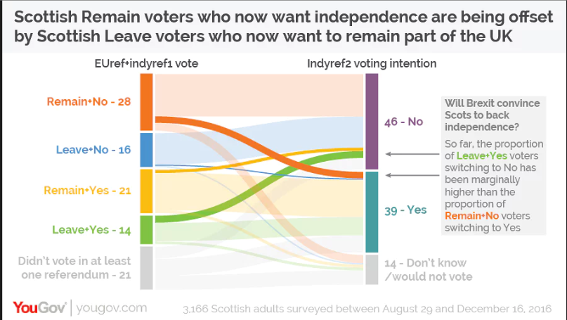The YouGov Sankey diagram on Scottish views of independence before and after the Brexit vote tries to track opinions on three different issues.