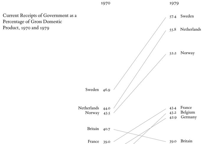 The example from _The Visual Display of Quantitative Information_ shows current receipts of government as a percentage of gross domestic percentage, 1970 to 1979.