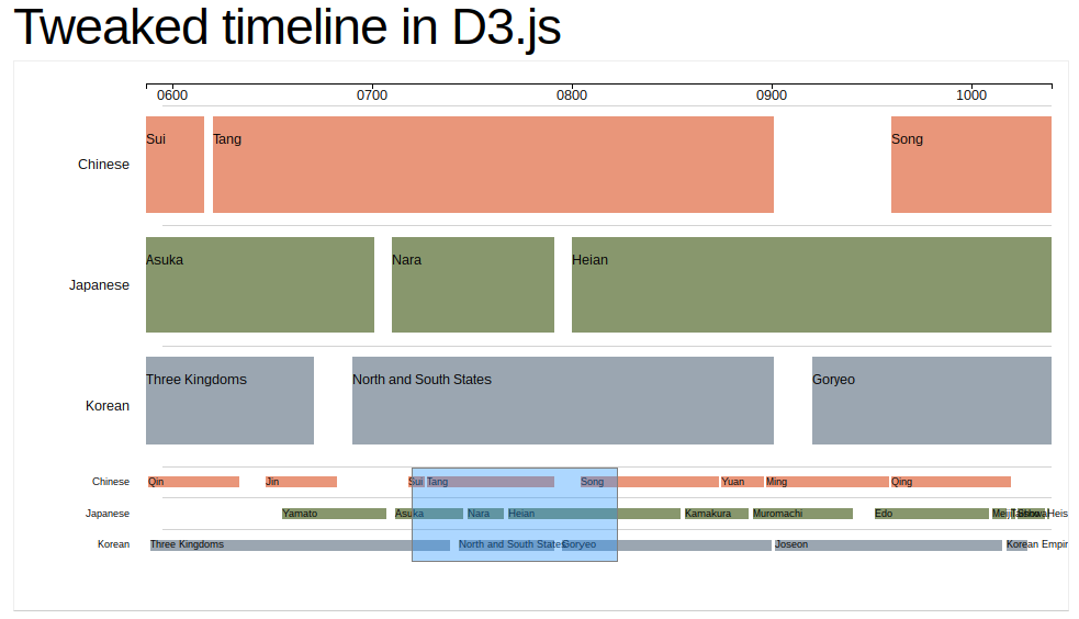 D3 timescale visualisation