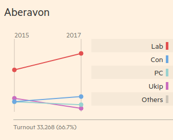 The _Financial Times_ slopegraph for the seat of Aberavon's votes, comparing 2015 and 2017 elections.