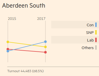 The graph for Aberdeen North shows Conservative candidate Ross Thomson taking the seat from incumbent SNP MP Callum McCaig.